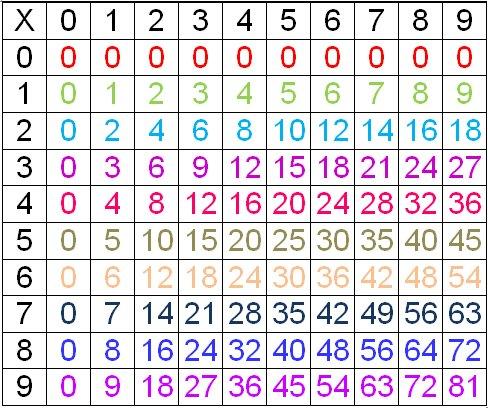 Assez de multiplication à imprimer format a3 FK69